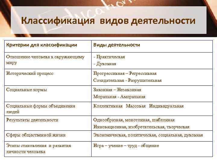 Классификация видов деятельности Критерии для классификации   Виды деятельности Отношение человека к