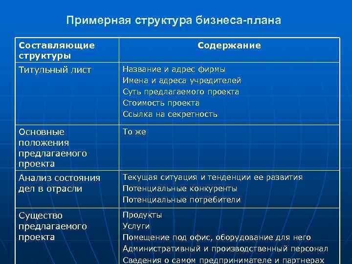 Примерная структура бизнеса-плана Составляющие    Содержание структуры Титульный лист