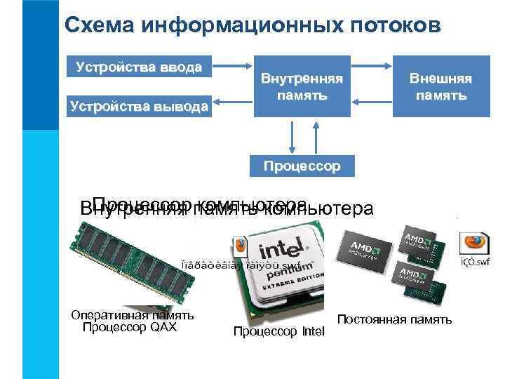 Схема информационных потоков Устройства ввода     Внутренняя   Внешняя