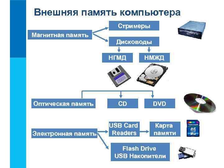 Внешняя память компьютера    Стримеры Магнитная память    Дисководы