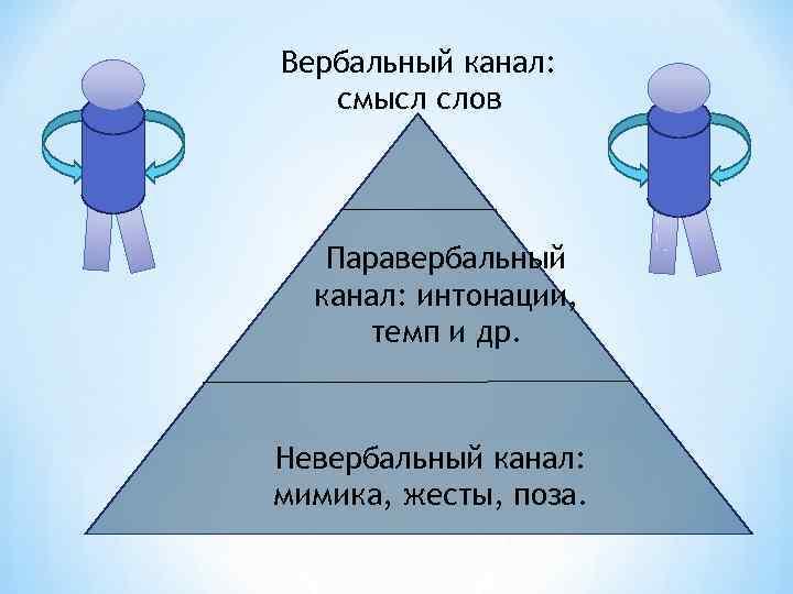 Вербальный канал: смысл слов  Паравербальный  канал: интонации,  темп и др. Невербальный