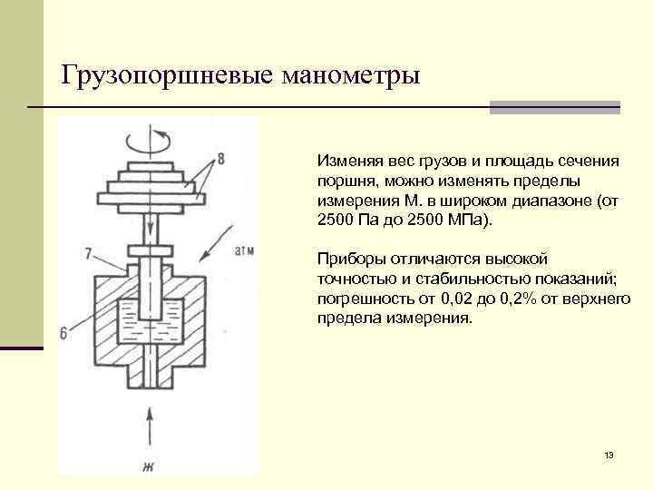 Грузопоршневые манометры    Изменяя вес грузов и площадь сечения