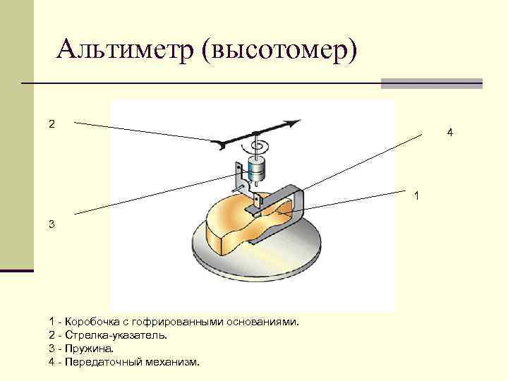 Альтиметр (высотомер) 2     4