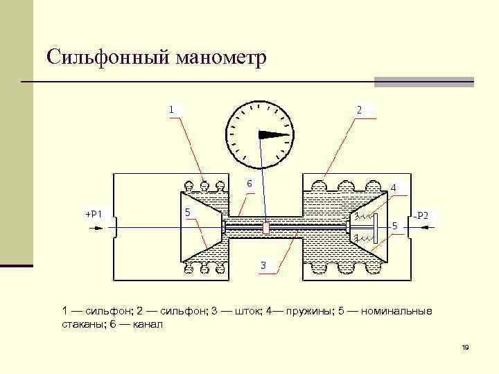 Сильфонный манометр 1 — сильфон; 2 — сильфон; 3 — шток; 4— пружины; 5
