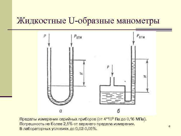 Жидкостные U-образные манометры Пределы измерения серийных приборов (от 4*103 Па до 0, 16 MПа).