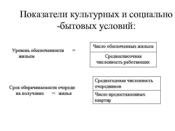 Показатели культурных и социально   -бытовых условий: