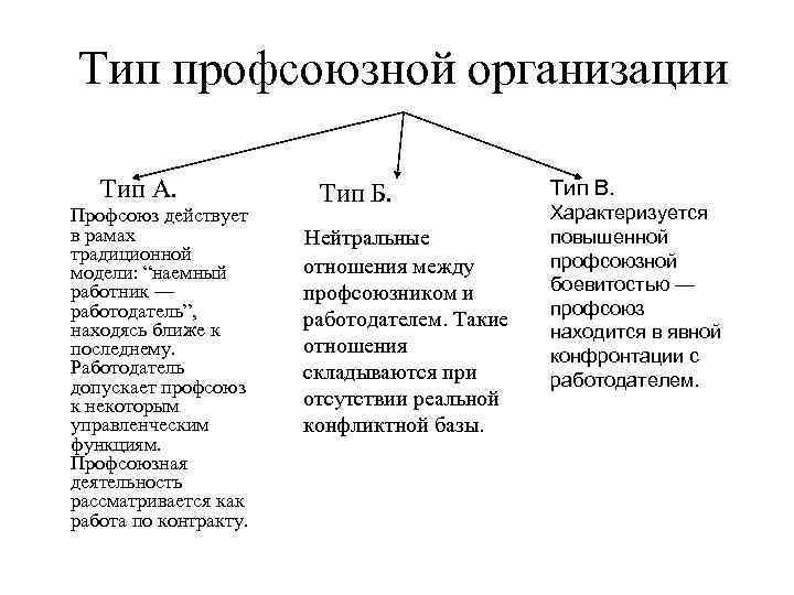 Тип профсоюзной организации Тип А.    Тип Б.   Тип В.
