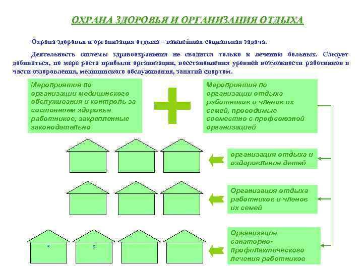 ОХРАНА ЗДОРОВЬЯ И ОРГАНИЗАЦИЯ ОТДЫХА  Охрана здоровья и организация отдыха
