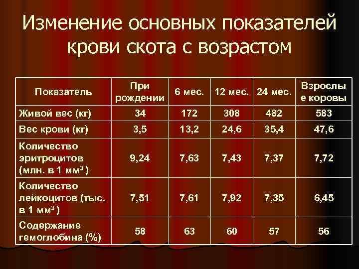 Изменение основных показателей крови скота с возрастом     При