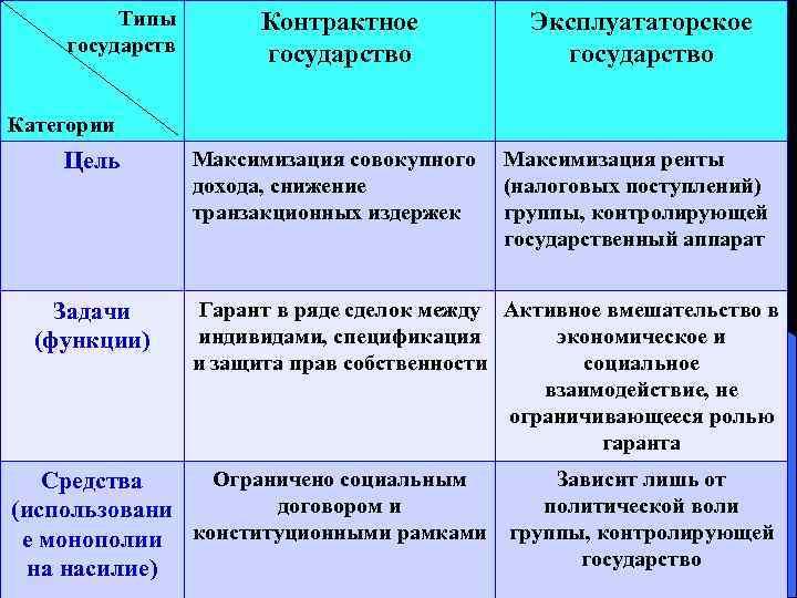 Типы   Контрактное  Эксплуататорское государств   государство Категории