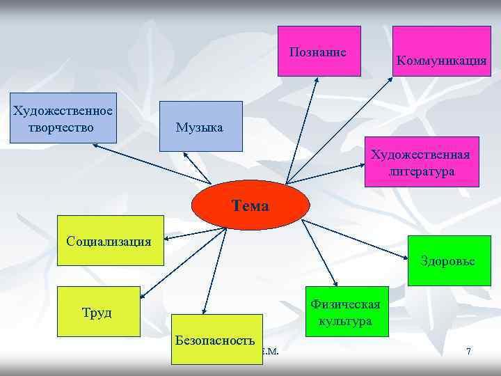 Познание     Коммуникация  Художественное  творчество
