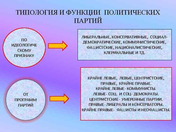ТИПОЛОГИЯ И ФУНКЦИИ ПОЛИТИЧЕСКИХ    ПАРТИЙ   ЛИБЕРАЛЬНЫЕ, КОНСЕРВАТИВНЫЕ, СОЦИАЛ-