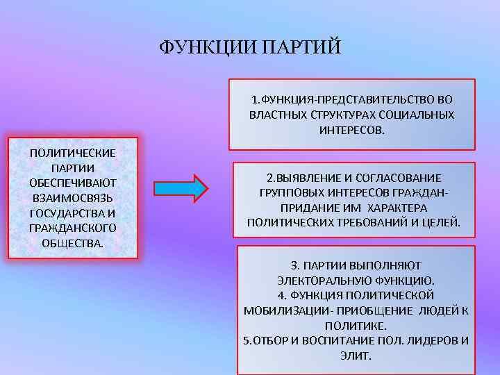 ФУНКЦИИ ПАРТИЙ    1. ФУНКЦИЯ-ПРЕДСТАВИТЕЛЬСТВО ВО