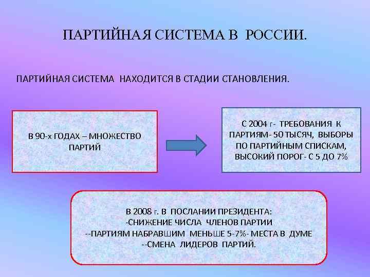 ПАРТИЙНАЯ СИСТЕМА В РОССИИ.  ПАРТИЙНАЯ СИСТЕМА НАХОДИТСЯ В СТАДИИ СТАНОВЛЕНИЯ.