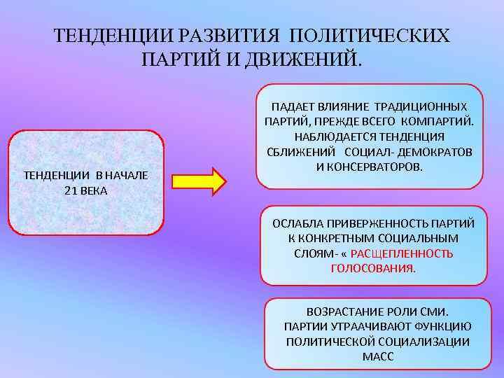 ТЕНДЕНЦИИ РАЗВИТИЯ ПОЛИТИЧЕСКИХ  ПАРТИЙ И ДВИЖЕНИЙ.     ПАДАЕТ