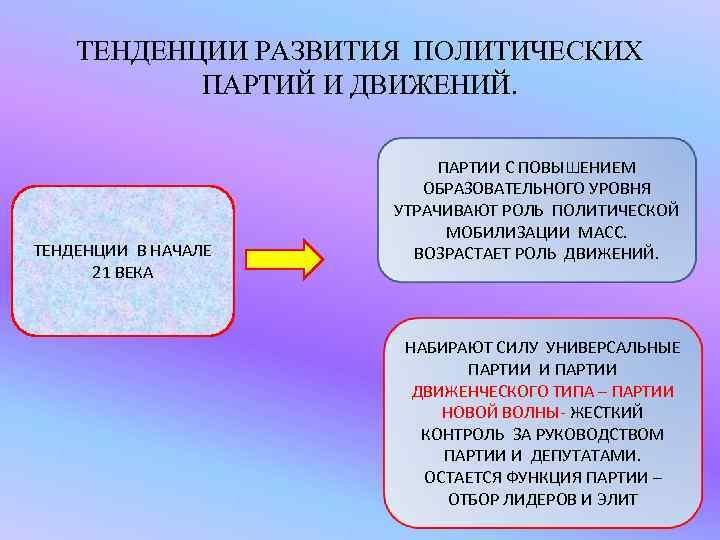 ТЕНДЕНЦИИ РАЗВИТИЯ ПОЛИТИЧЕСКИХ  ПАРТИЙ И ДВИЖЕНИЙ.     ПАРТИИ