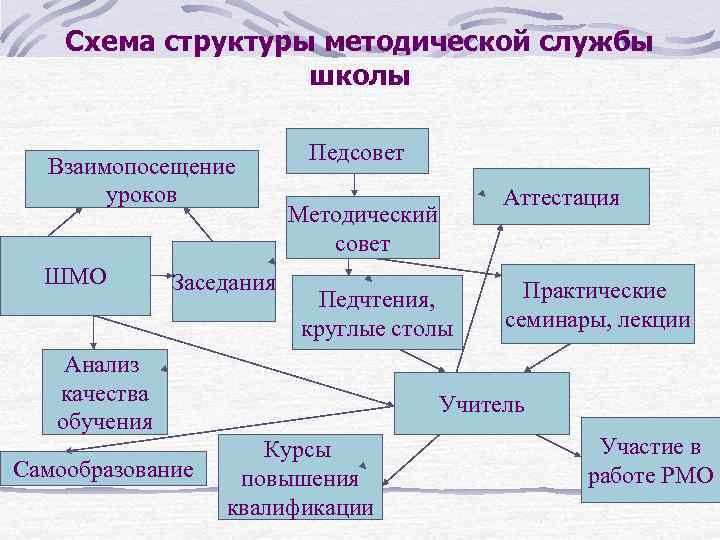 Схема структуры методической службы    школы