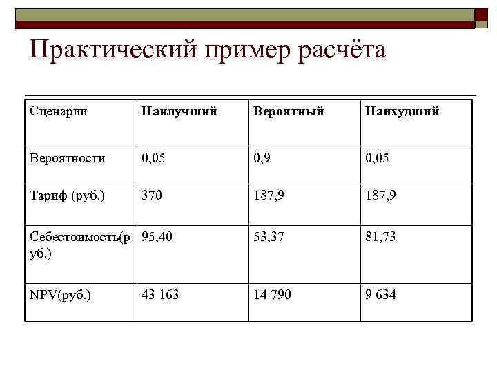 Практический пример расчёта Сценарии  Наилучший  Вероятный  Наихудший  Вероятности 0, 05