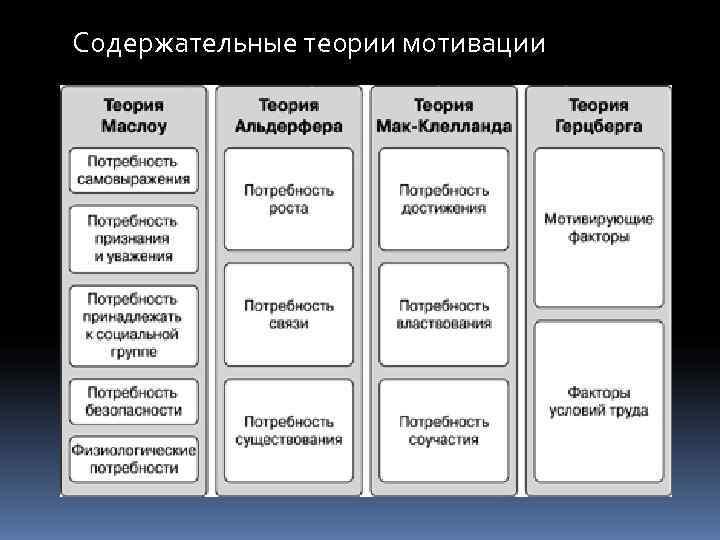 Мотивации теорий 57 шпаргалка характеристика