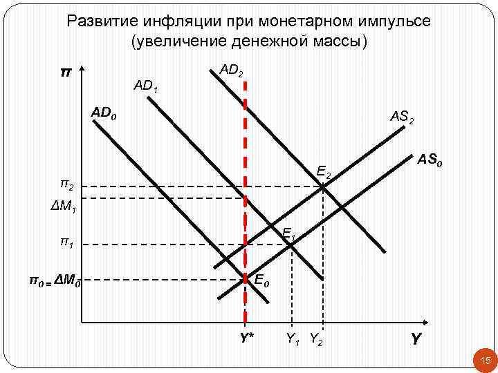 Развитие инфляции при монетарном импульсе   (увеличение денежной массы) π