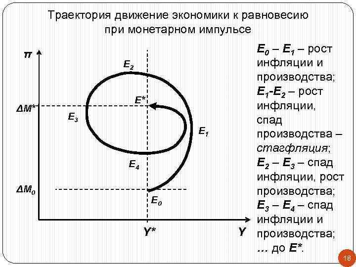 Траектория движение экономики к равновесию    при монетарном импульсе  π