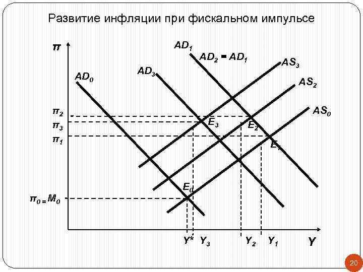 Развитие инфляции при фискальном импульсе  π   AD 1
