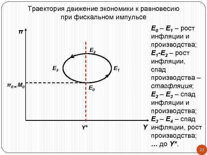 Траектория движение экономики к равновесию     при фискальном импульсе
