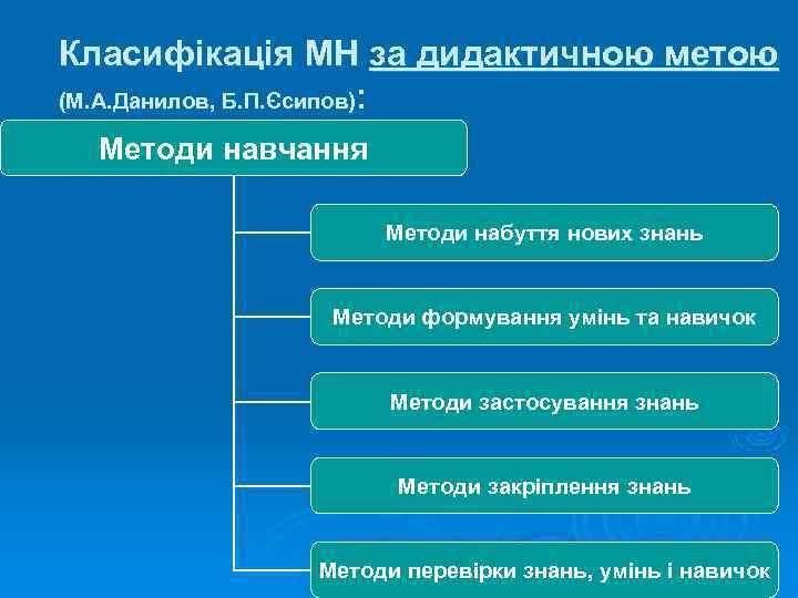 Класифікація МН за дидактичною метою (М. А. Данилов, Б. П. Єсипов):  Методи навчання