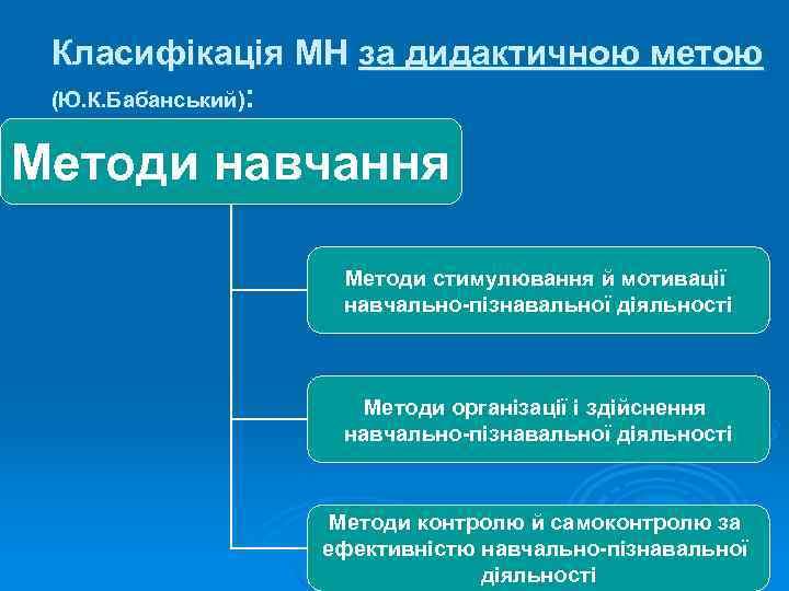 Класифікація МН за дидактичною метою (Ю. К. Бабанський):  Методи навчання
