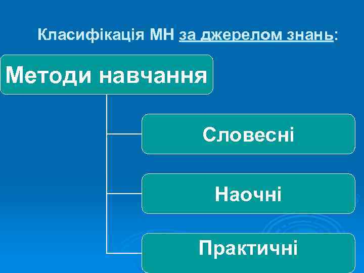 Класифікація МН за джерелом знань:  Методи навчання     Словесні