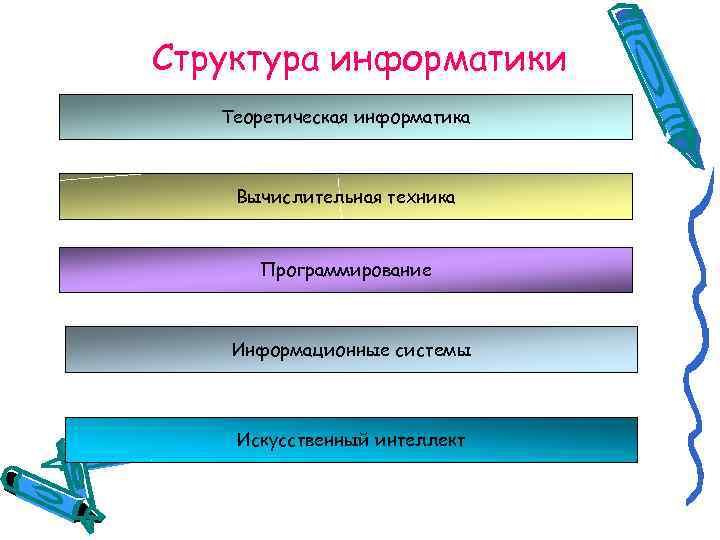 Структура информатики  Теоретическая информатика  Вычислительная техника   Программирование  Информационные системы
