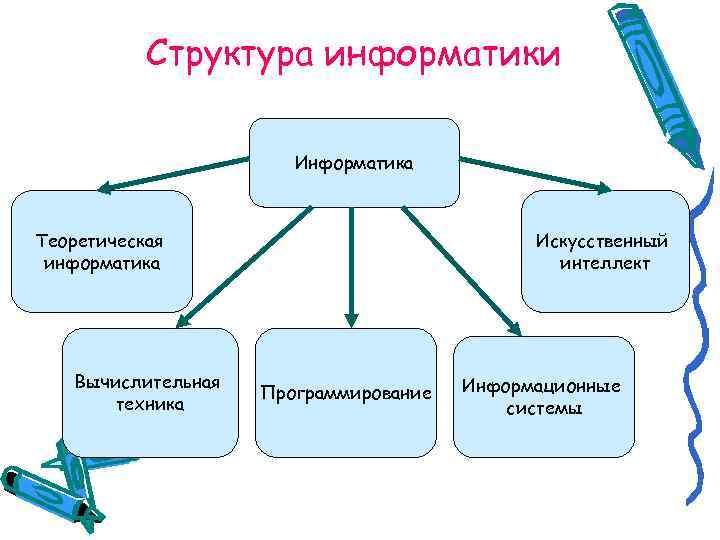 Структура информатики     Информатика  Теоретическая