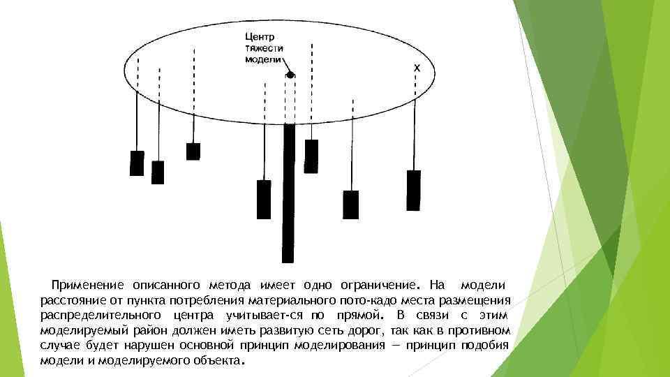 Применение описанного метода имеет одно ограничение. На модели расстояние от пункта потребления материального