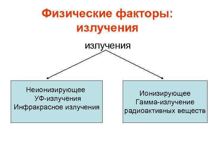 Физические факторы:   излучения  Неионизирующее     Ионизирующее