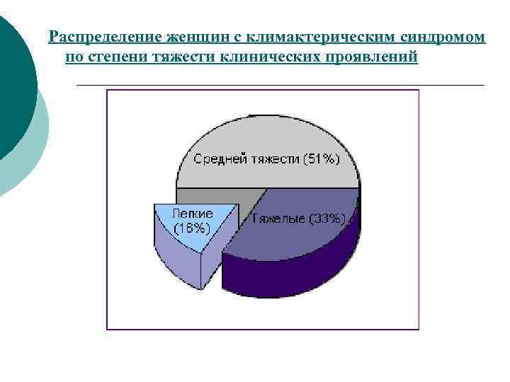 Распределение женщин с климактерическим синдромом  по степени тяжести клинических проявлений