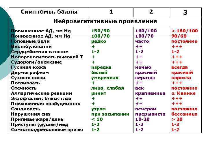 Симптомы, баллы    1   2  3