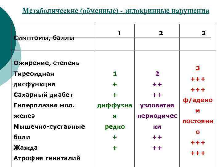 Метаболические (обменные) - эндокринные нарушения      1  2