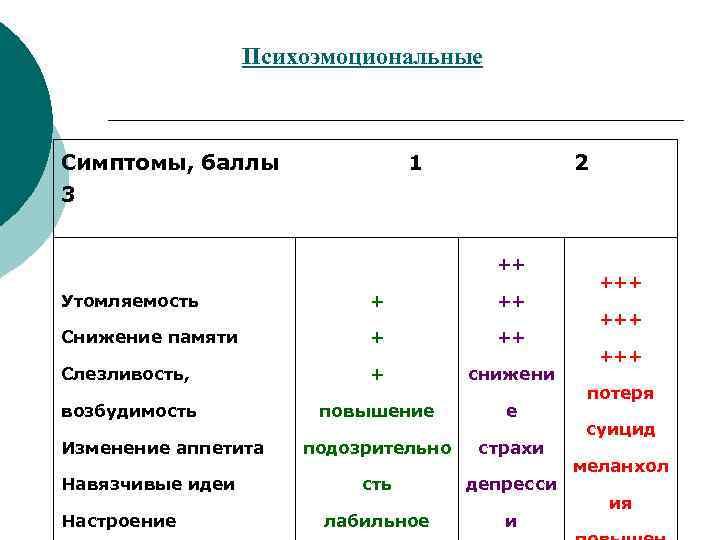Психоэмоциональные  Симптомы, баллы   1    2