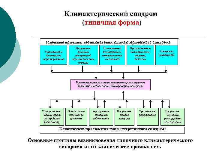 Климактерический синдром      (типичная форма)