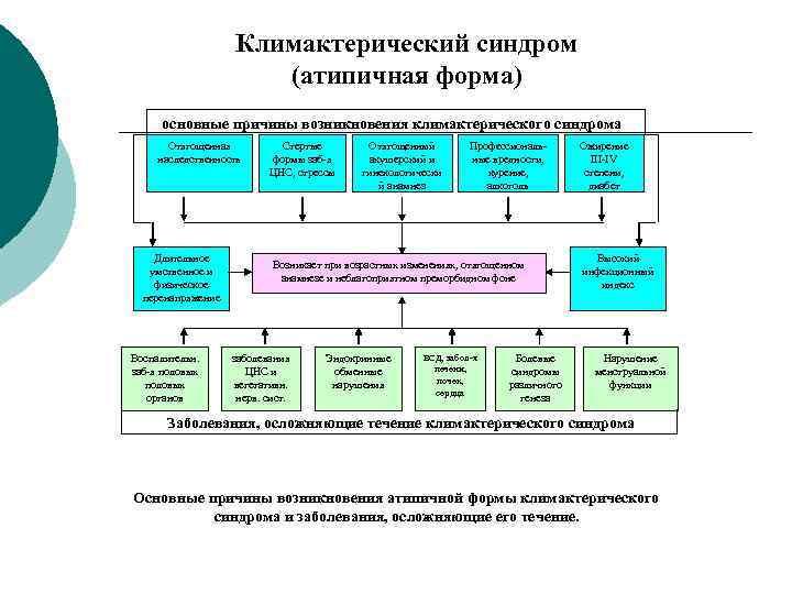 Климактерический синдром    (атипичная форма) основные причины возникновения