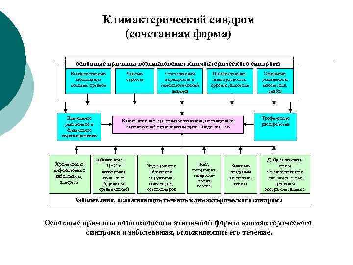 Климактерический синдром      (сочетанная форма)