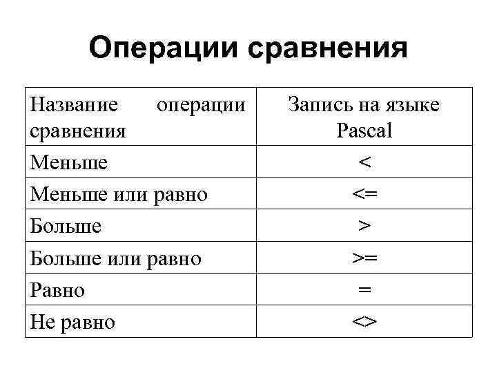Операции сравнения Название  операции  Запись на языке сравнения   Pascal