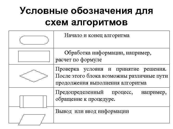 Условные обозначения для схем алгоритмов   Начало и конец алгоритма  Обработка информации,
