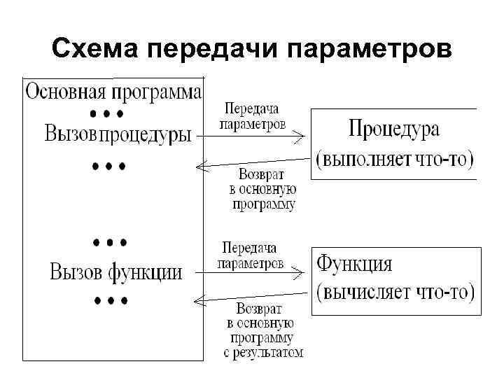 Схема передачи параметров