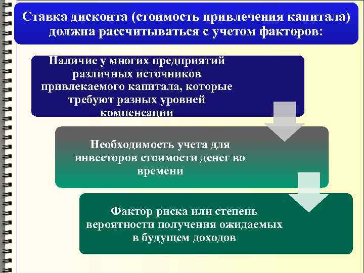 Ставка дисконта (стоимость привлечения капитала) должна рассчитываться с учетом факторов: Наличие у многих предприятий