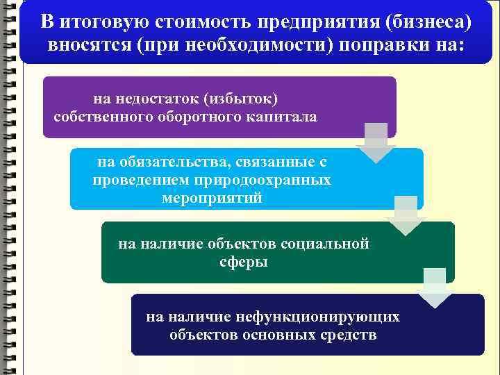 В итоговую стоимость предприятия (бизнеса) вносятся (при необходимости) поправки на:   на недостаток