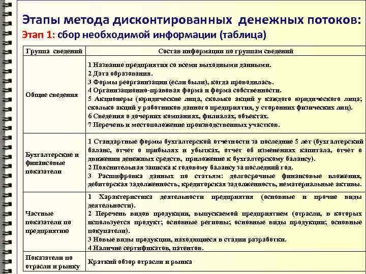 Этапы метода дисконтированных денежных потоков: Этап 1: сбор необходимой информации (таблица) Группа сведений