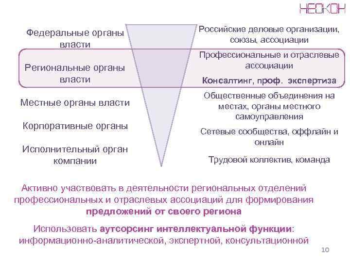 Федеральные органы    Российские деловые организации,    союзы, ассоциации