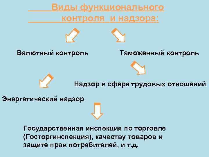 Виды функционального    контроля и надзора:  Валютный контроль