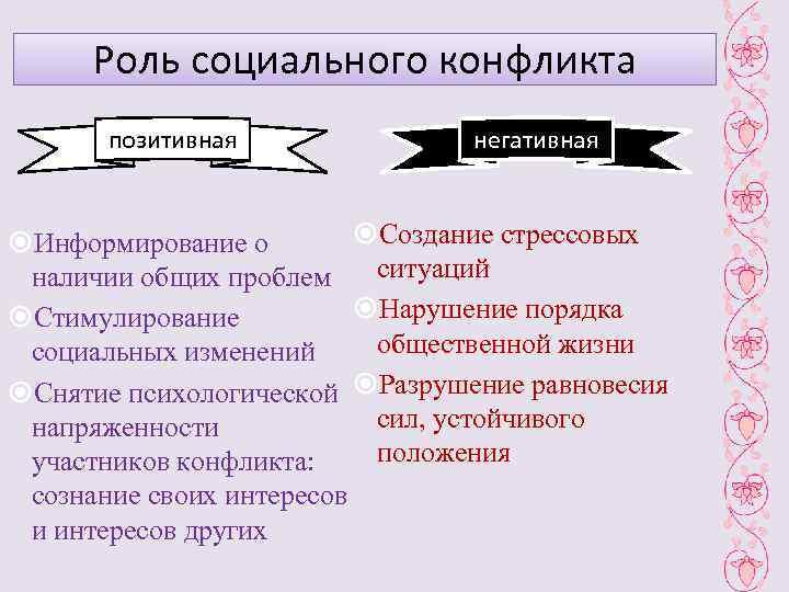 Роль социального конфликта  позитивная    негативная  Информирование о